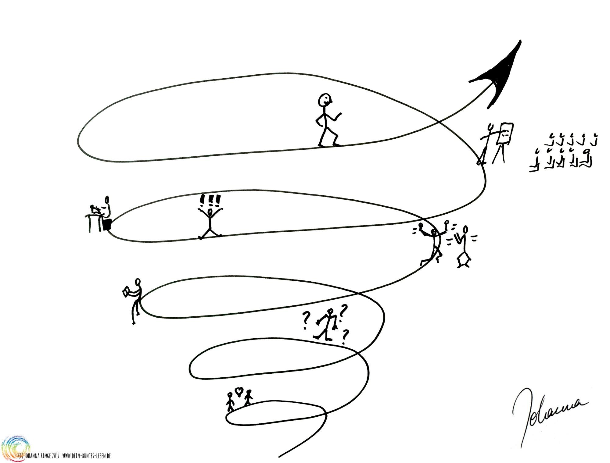 Wellen -Modell des Lebens: eine gezeichnete Spirale, auf der Strichmännchen in div. Situationen zu sehen sind. (c) 2017 Johanna Ringe , www.dein-buntes-leben.de