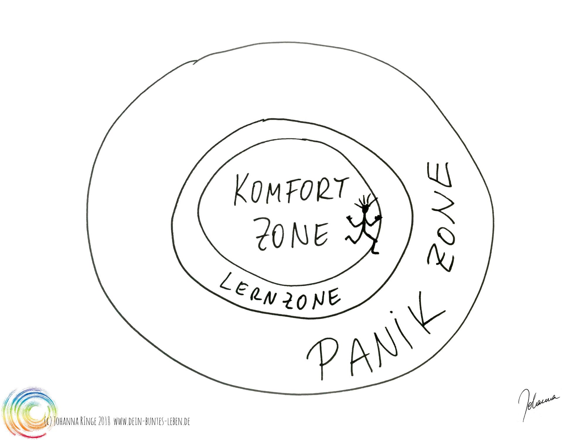 Lernen: Bild von konzentrischen Kreisen: innen Komfortzone, dann schmale Lernzone und aussen die Panikzone (c)2018 Johanna Ringe www.dein-buntes-leben.de